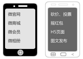 微信公众号功能开发